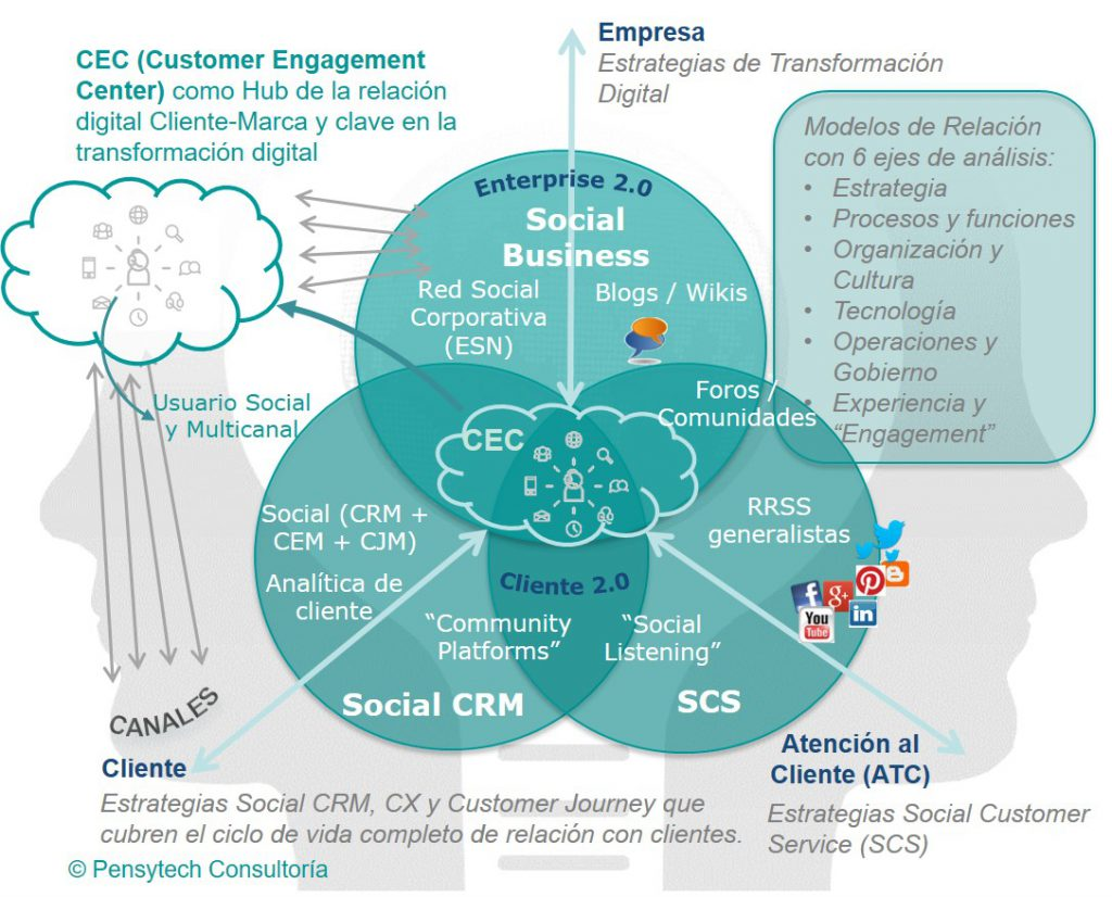 "El ""Customer Engagement Center"" en el centro de la estrategia digital y social"